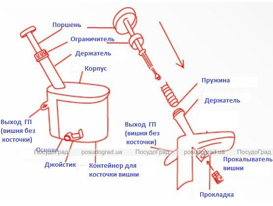 Приспособление для удаления косточек HelferHoff универсальное (вишнечистка)