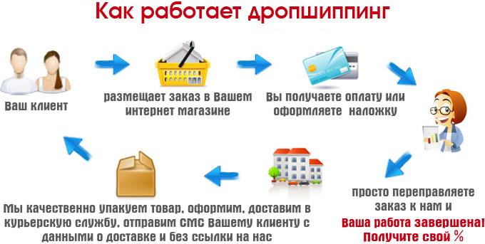 Картинки по запросу дропшиппинг украина